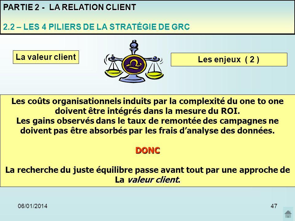 06/01/201447 PARTIE 2 - L A RELATION CLIENT 2.2 – LES 4 PILIERS DE LA STRATÉGIE DE GRC La valeur client Les enjeux ( 2 ) Les coûts organisationnels in