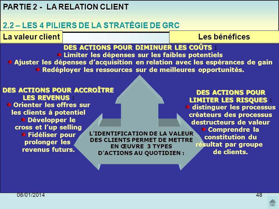 06/01/201448 PARTIE 2 - L A RELATION CLIENT 2.2 – LES 4 PILIERS DE LA STRATÉGIE DE GRC La valeur clientLes bénéfices LIDENTIFICATION DE LA VALEUR DES