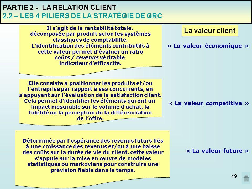 06/01/201449 PARTIE 2 - L A RELATION CLIENT 2.2 – LES 4 PILIERS DE LA STRATÉGIE DE GRC Il sagit de la rentabilité totale, décomposée par produit selon