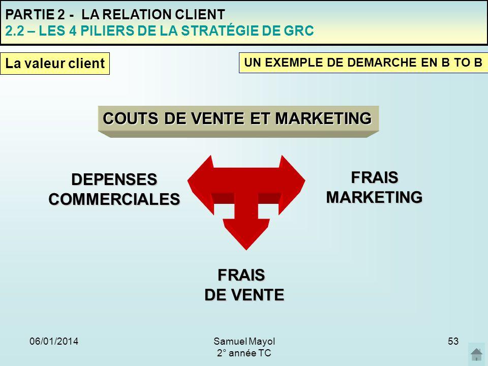 06/01/201453 PARTIE 2 - L A RELATION CLIENT 2.2 – LES 4 PILIERS DE LA STRATÉGIE DE GRC UN EXEMPLE DE DEMARCHE EN B TO B La valeur client COUTS DE VENT