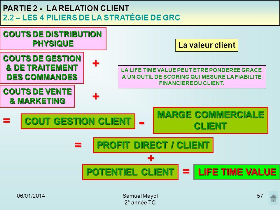 06/01/201457 PARTIE 2 - L A RELATION CLIENT 2.2 – LES 4 PILIERS DE LA STRATÉGIE DE GRC La valeur client COUT GESTION CLIENT COUTS DE VENTE & MARKETING