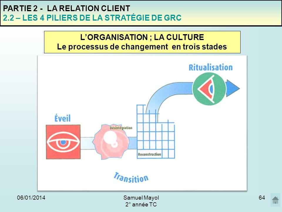 06/01/201464 PARTIE 2 - L A RELATION CLIENT 2.2 – LES 4 PILIERS DE LA STRATÉGIE DE GRC LORGANISATION ; LA CULTURE Le processus de changement en trois