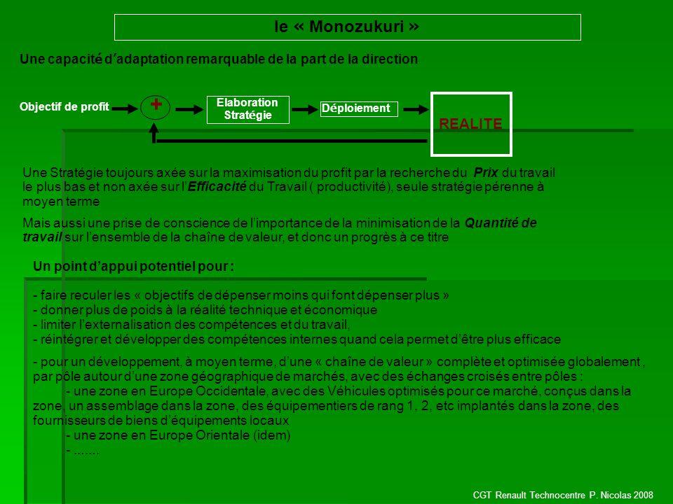 CGT Renault Technocentre P. Nicolas 2008 le « Monozukuri » Une capacit é d adaptation remarquable de la part de la direction Objectif de profit + REAL