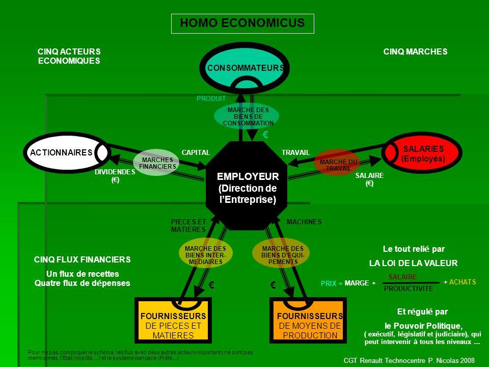 CGT Renault Technocentre P. Nicolas 2008 CONSOMMATEURS ACTIONNAIRES EMPLOYEUR (Direction de lEntreprise) SALARIES (Employés) FOURNISSEURS DE PIECES ET
