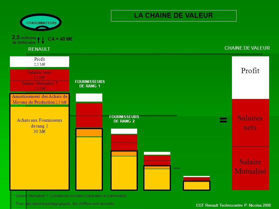 CGT Renault Technocentre P. Nicolas 2008 Amortissement des Achats de Moyens de Production 2,5 M Profit 2,5 M LA CHAINE DE VALEUR CA = 40 M CONSOMMATEU