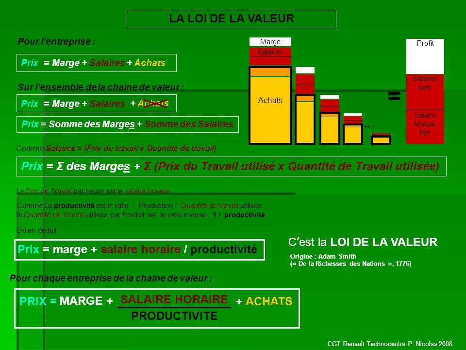 CGT Renault Technocentre P. Nicolas 2008 Pour lentreprise : LA LOI DE LA VALEUR Prix = Marge + Salaires + Achats Salaires Marge Achats = Salaires nets