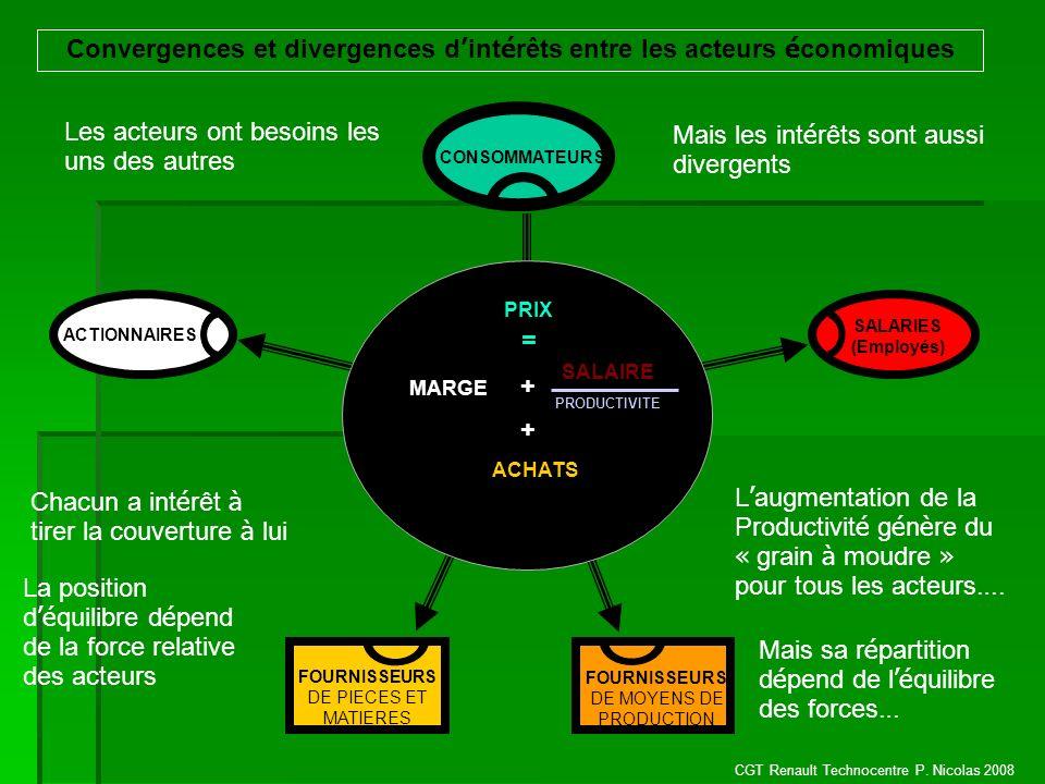 CGT Renault Technocentre P. Nicolas 2008 EMPLOYEUR (Direction de lEntreprise) FOURNISSEURS DE PIECES ET MATIERES FOURNISSEURS DE MOYENS DE PRODUCTION