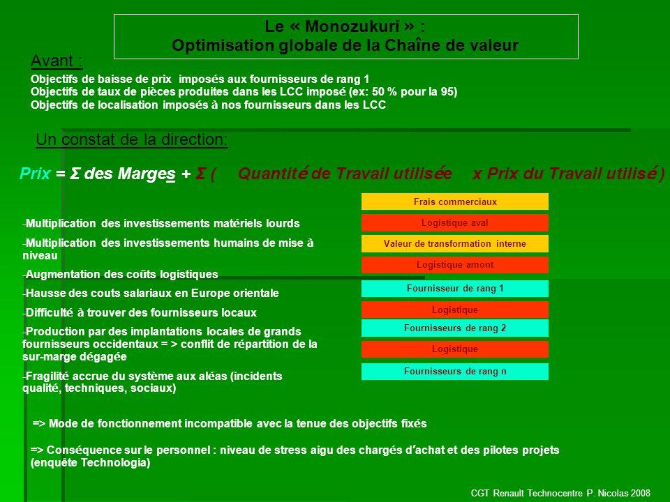 CGT Renault Technocentre P. Nicolas 2008 Le « Monozukuri » : Optimisation globale de la Cha î ne de valeur Objectifs de baisse de prix impos é s aux f