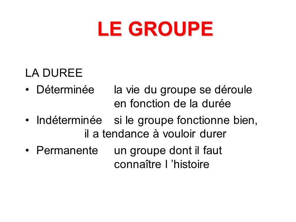 LE GROUPE LA TAILLE DE 3 A 6groupe propice à l action DE 7 A 15groupe propice à la réflexion et à la formation PLUS DE 15groupe qui ne peux travailler qu en faisant des sous groupes