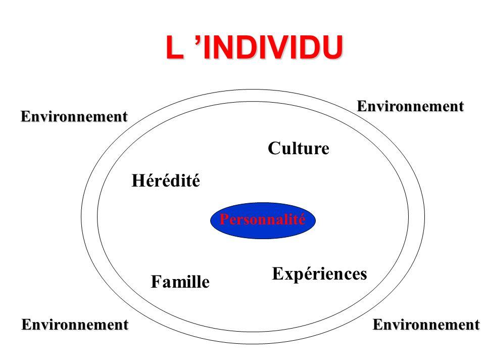 LE GROUPE LA VIE INTERNE DU GROUPE: 4 PHASES la dépendance: faciliter l intégration l individualisation les sous-groupes et factions: maintenir le dialogue les conflits: réguler