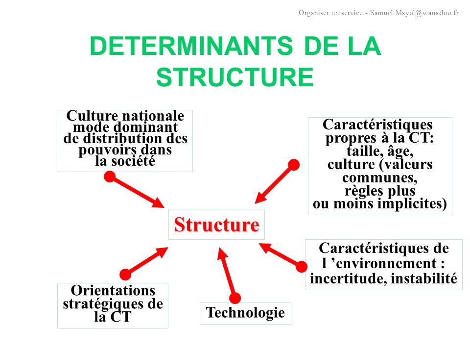 DETERMINANTS DE LA STRUCTURE Importance de la culture participent à la configuration de la CT détermine son aptitude au changement détermine la place et le rôle de chacun et des cadres Organiser un service - Samuel.Mayol@wanadoo.fr