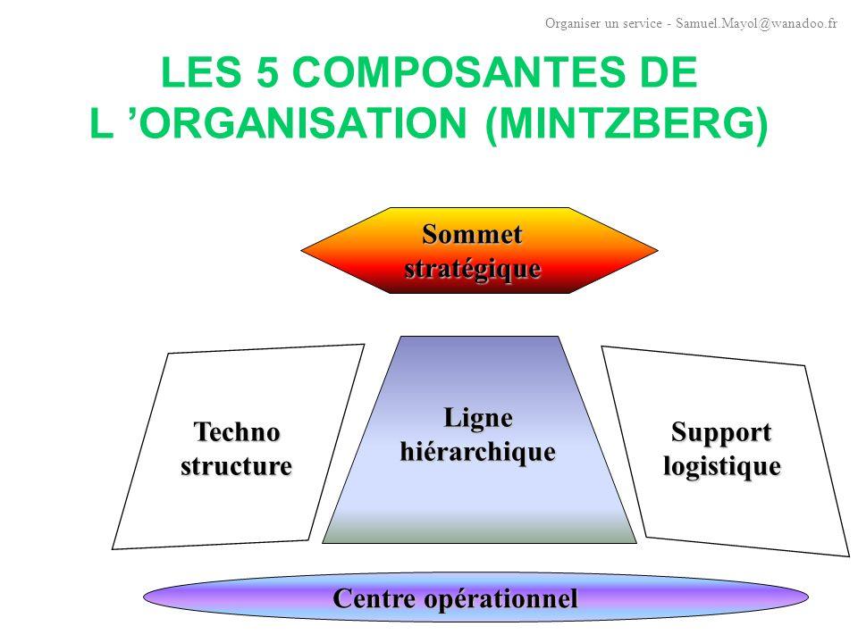 LES 5 COMPOSANTES DE L ORGANISATION (MINTZBERG) Perception globale de l organisation, approche synthétique des formes structurelles 5 composantes de base présentes dans toute organisation : (1) centre op é rationnel : travail de « production » (2) sommet strat é gique : é quipe dirigeante (3) ligne hi é rarchique : lien entre (1) et (2) (4) technostructure : planification, conception de proc é d é s de travail, d organisation (5) support logistique : prestations internes non directement li é es à l activit é (conseil juridique, courrier etc … ) Organiser un service - Samuel.Mayol@wanadoo.fr