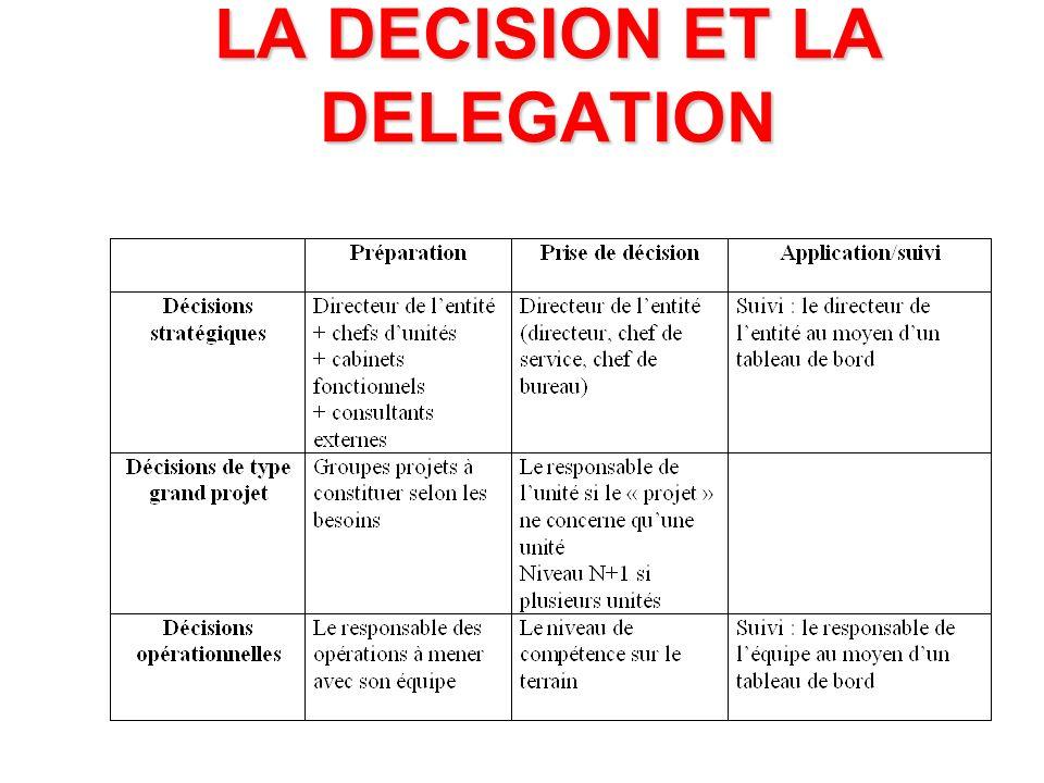 LA DECISION ET LA DELEGATION POUR BIEN DECIDER bien préciser les responsabilités appliquer le principe de subsidiarité respecter les 4 phases de la décision distinguer les 3 types de décision faire connaître les résultats faire savoir que la non décision ne sera plus admise clarifier les missions, les objectifs et la stratégie