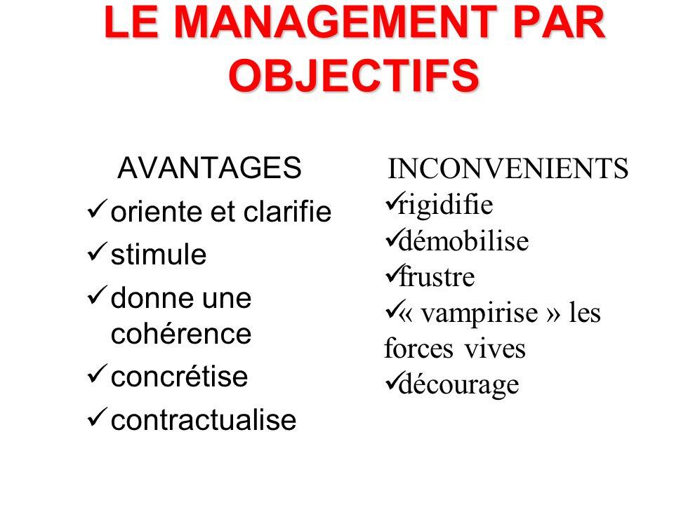 LE MANAGEMENT PAR OBJECTIFS LES TYPES D OBJECTIFS Quantitatifs (volume de travail) Qualitatifs (nombre d anomalies, de réclamations) De coût De projet (réalisation d une mission)
