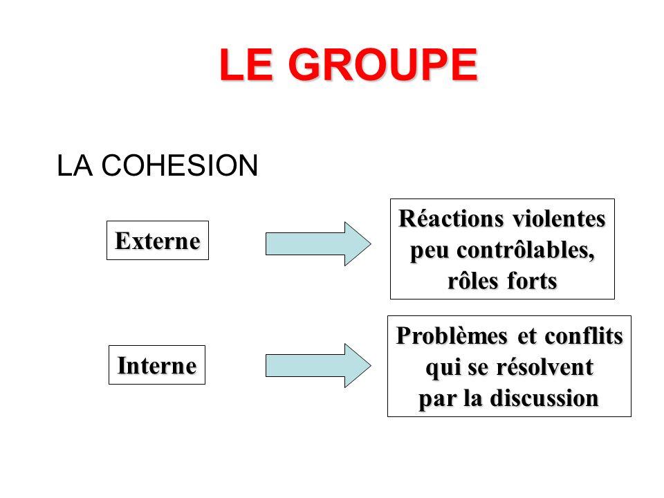 LE GROUPE L OBJECTIF S il est clair et bien perçu S il est confus et peu compris Groupe stable et efficace Groupe instable et agressif
