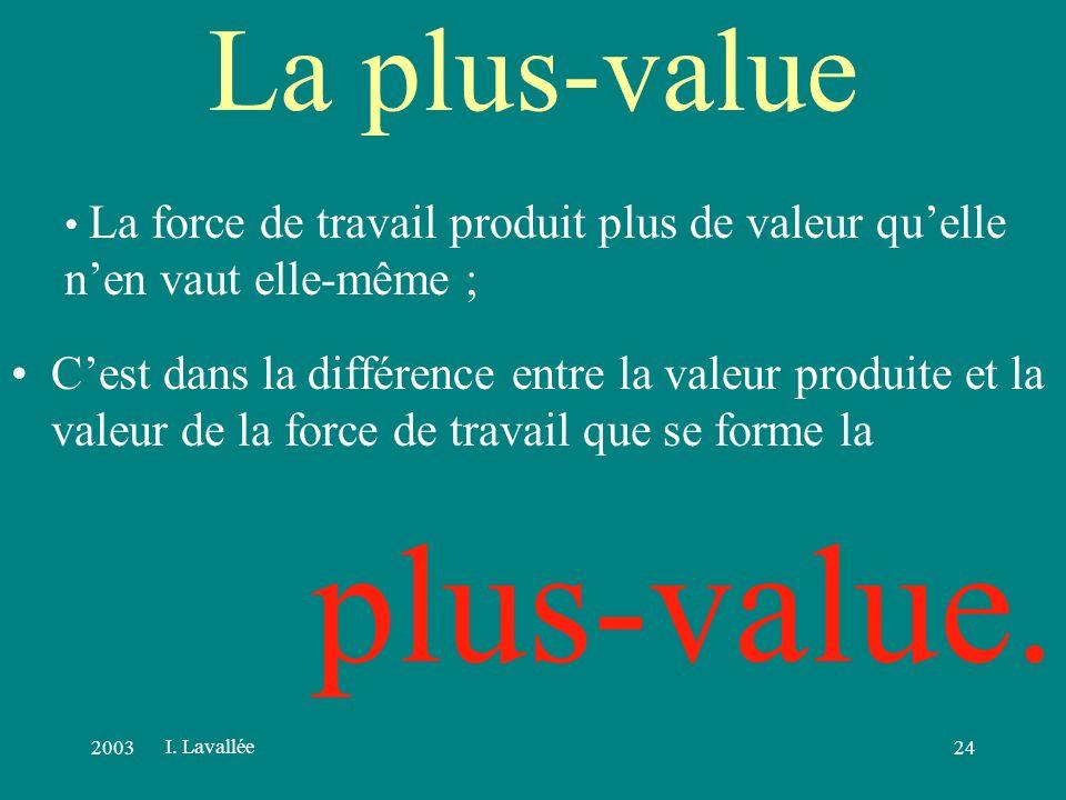 200323 Capital-Travail Lun achète de la force de travail sur un marché ; Salaire Lautre vend sa force de travail qui est unique ; sa survie en dépend.