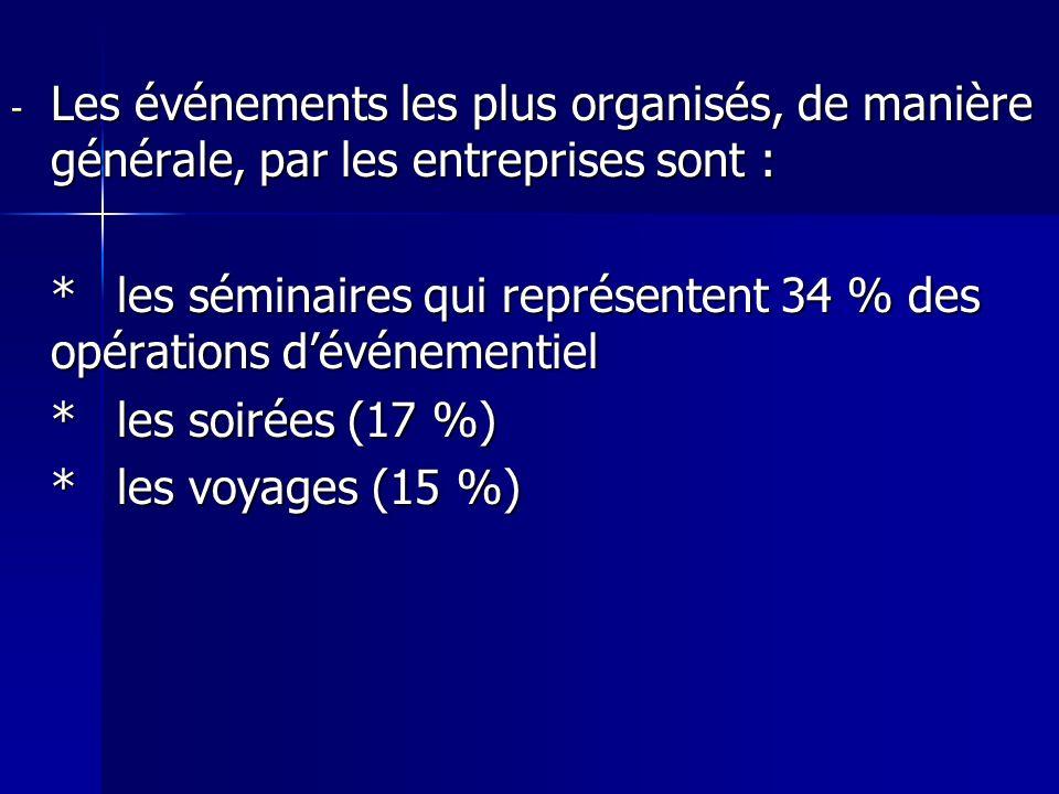 - Les événements les plus organisés, de manière générale, par les entreprises sont : *les séminaires qui représentent 34 % des opérations dévénementie