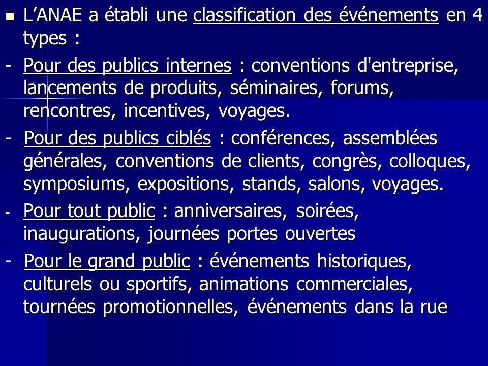 LANAE a établi une classification des événements en 4 types : LANAE a établi une classification des événements en 4 types : -Pour des publics internes