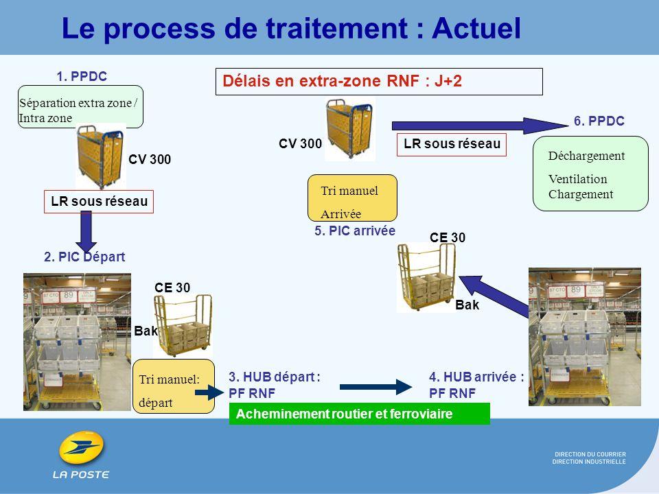 1. PPDC 2. PIC Départ Séparation extra zone / Intra zone Tri manuel: départ 5. PIC arrivée 6. PPDC Tri manuel Arrivée Déchargement Ventilation Chargem