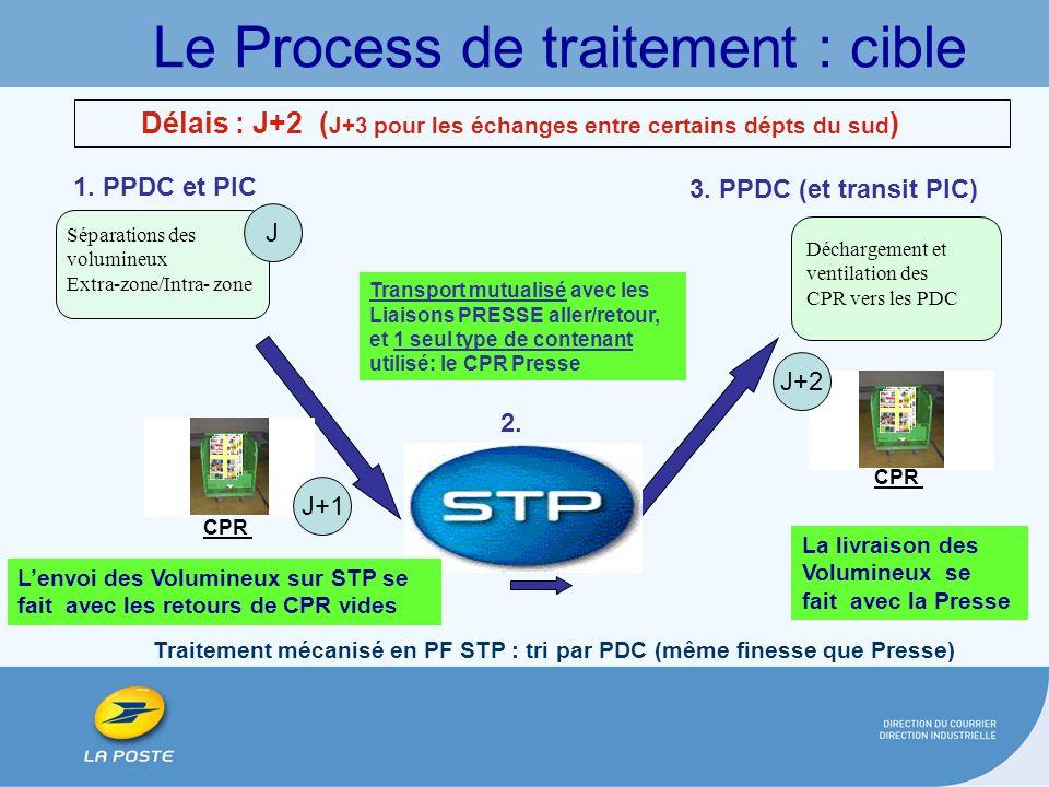 1. PPDC et PIC Séparations des volumineux Extra-zone/Intra- zone Déchargement et ventilation des CPR vers les PDC Le Process de traitement : cible 3.