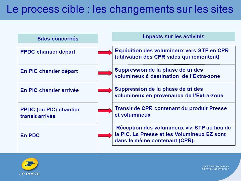 Le process cible : les changements sur les sites Expédition des volumineux vers STP en CPR (utilisation des CPR vides qui remontent) Suppression de la