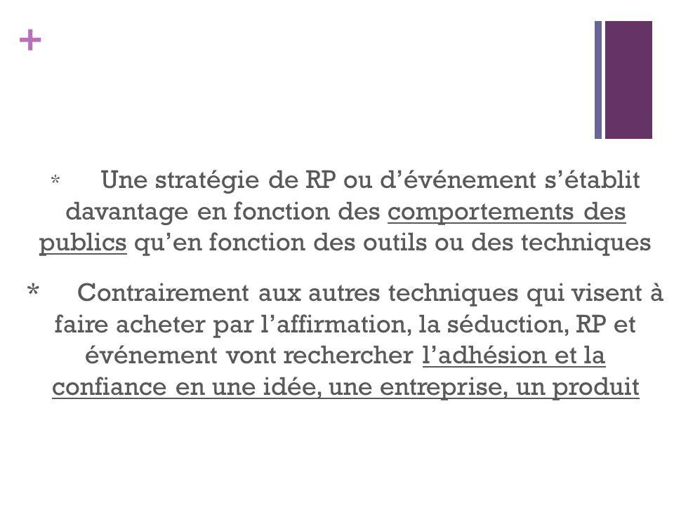 + * Une stratégie de RP ou dévénement sétablit davantage en fonction des comportements des publics quen fonction des outils ou des techniques *Contrai
