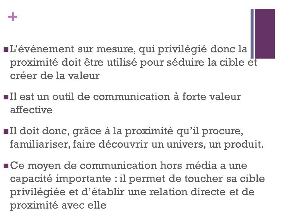 + Lévénement sur mesure, qui privilégié donc la proximité doit être utilisé pour séduire la cible et créer de la valeur Il est un outil de communicati