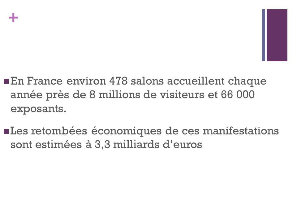 + En France environ 478 salons accueillent chaque année près de 8 millions de visiteurs et 66 000 exposants. Les retombées économiques de ces manifest