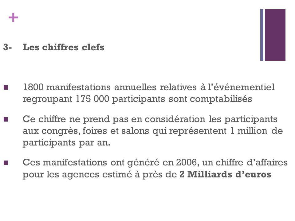 + 3-Les chiffres clefs 1800 manifestations annuelles relatives à lévénementiel regroupant 175 000 participants sont comptabilisés Ce chiffre ne prend