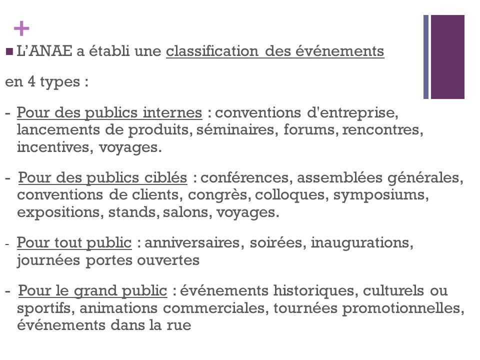 + LANAE a établi une classification des événements en 4 types : -Pour des publics internes : conventions d'entreprise, lancements de produits, séminai