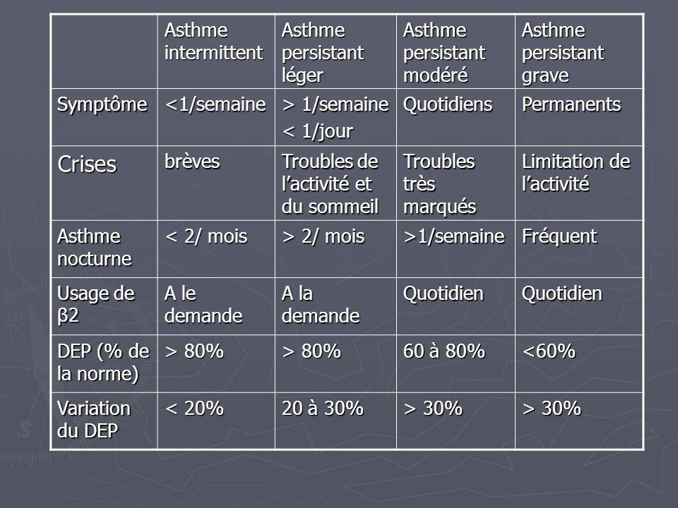 Asthme intermittent Asthme persistant léger Asthme persistant modéré Asthme persistant grave Symptôme<1/semaine > 1/semaine < 1/jour QuotidiensPermane