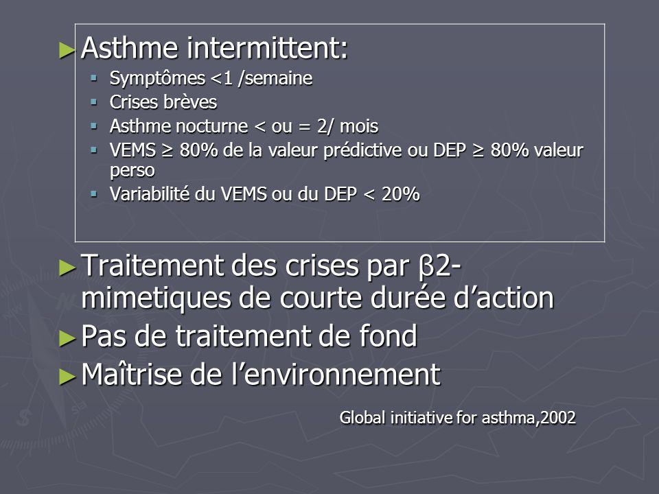 Asthme intermittent: Asthme intermittent: Symptômes <1 /semaine Symptômes <1 /semaine Crises brèves Crises brèves Asthme nocturne < ou = 2/ mois Asthm