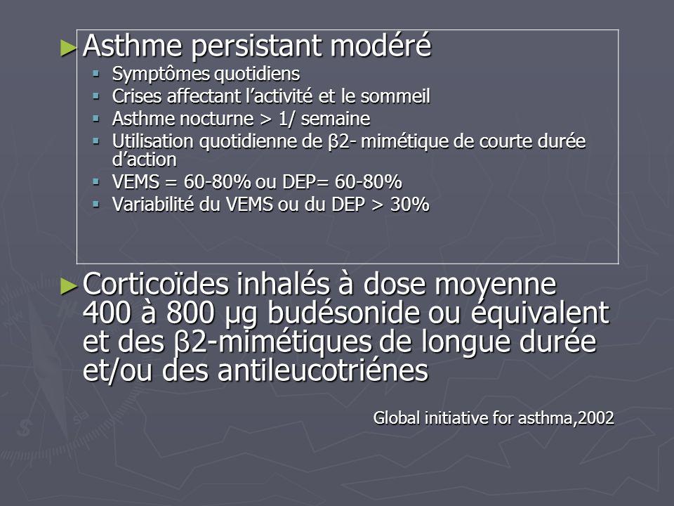 Asthme persistant modéré Asthme persistant modéré Symptômes quotidiens Symptômes quotidiens Crises affectant lactivité et le sommeil Crises affectant