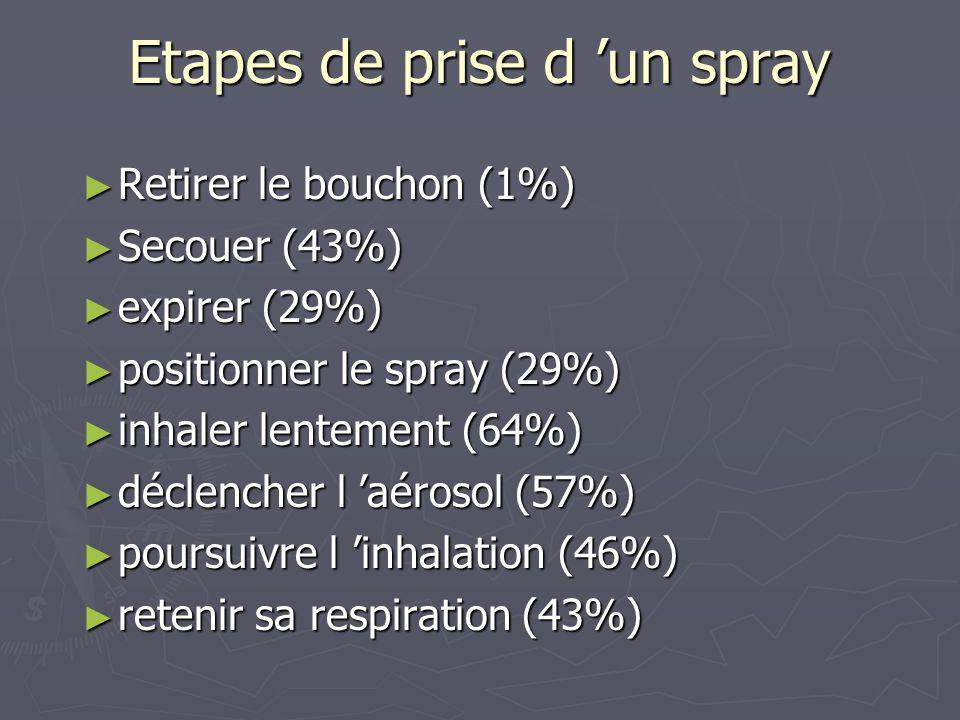 Etapes de prise d un spray Retirer le bouchon (1%) Retirer le bouchon (1%) Secouer (43%) Secouer (43%) expirer (29%) expirer (29%) positionner le spra