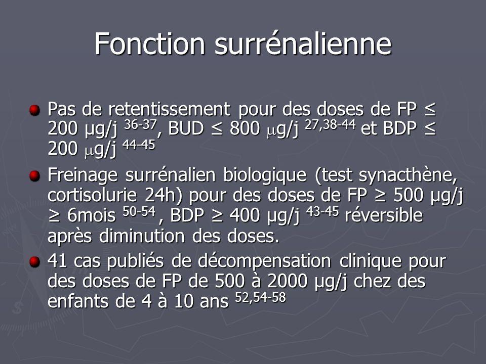 Fonction surrénalienne Pas de retentissement pour des doses de FP 200 µg/j 36-37, BUD 800 µ g/j 27,38-44 et BDP 200 µ g/j 44-45 Freinage surrénalien b
