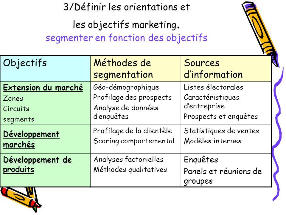 3/Définir les orientations et les objectifs marketing. segmenter en fonction des objectifs ObjectifsMéthodes de segmentation Sources dinformation Exte