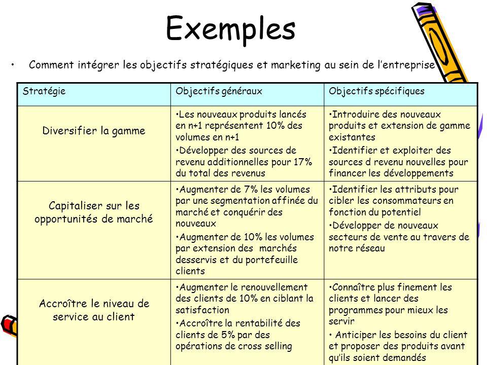 Exemples Comment intégrer les objectifs stratégiques et marketing au sein de lentreprise StratégieObjectifs générauxObjectifs spécifiques Diversifier