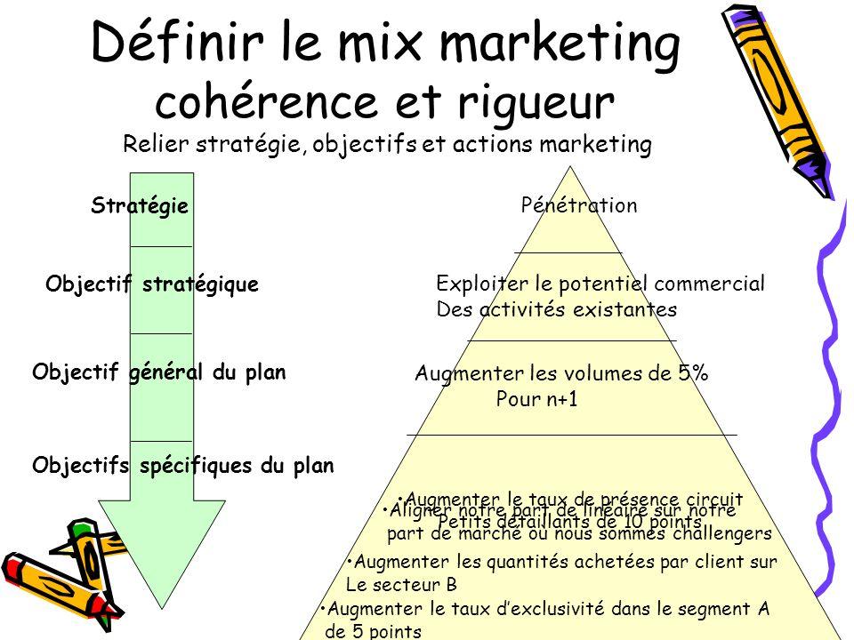 Définir le mix marketing cohérence et rigueur Relier stratégie, objectifs et actions marketing Augmenter le taux de présence circuit Petits détaillant