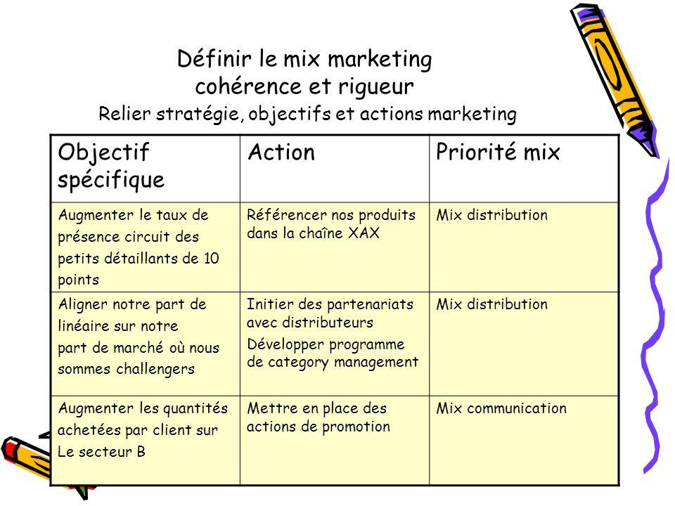 Définir le mix marketing cohérence et rigueur Relier stratégie, objectifs et actions marketing Objectif spécifique ActionPriorité mix Augmenter le tau