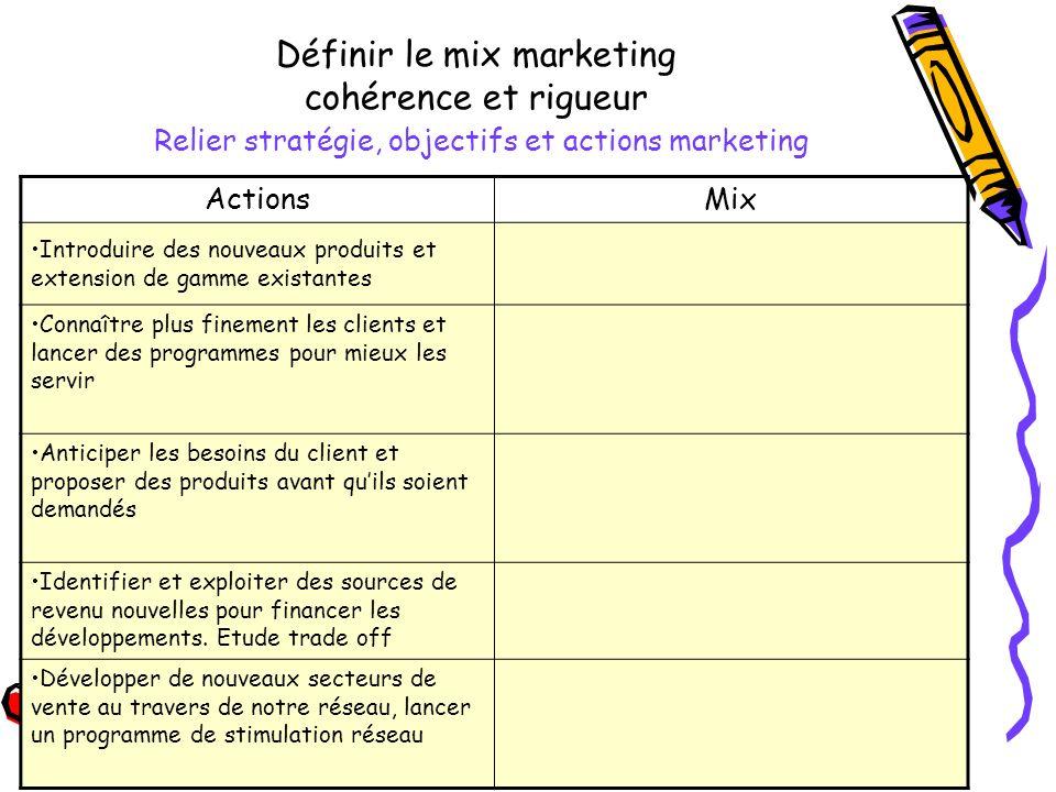 Définir le mix marketing cohérence et rigueur Relier stratégie, objectifs et actions marketing ActionsMix Connaître plus finement les clients et lance