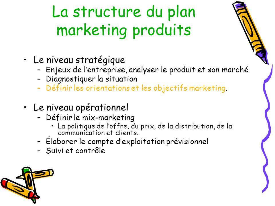 La structure du plan marketing produits Le niveau stratégique –Enjeux de lentreprise, analyser le produit et son marché –Diagnostiquer la situation –Définir les orientations et les objectifs marketing.