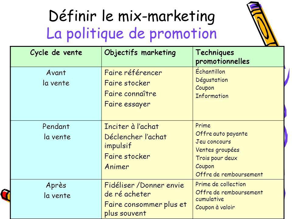 Définir le mix-marketing La politique de promotion Cycle de venteObjectifs marketingTechniques promotionnelles Avant la vente Faire référencer Faire s