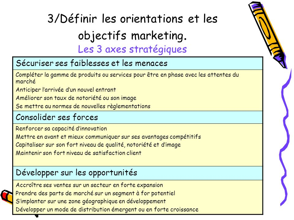 3/Définir les orientations et les objectifs marketing. Les 3 axes stratégiques Sécuriser ses faiblesses et les menaces Compléter la gamme de produits