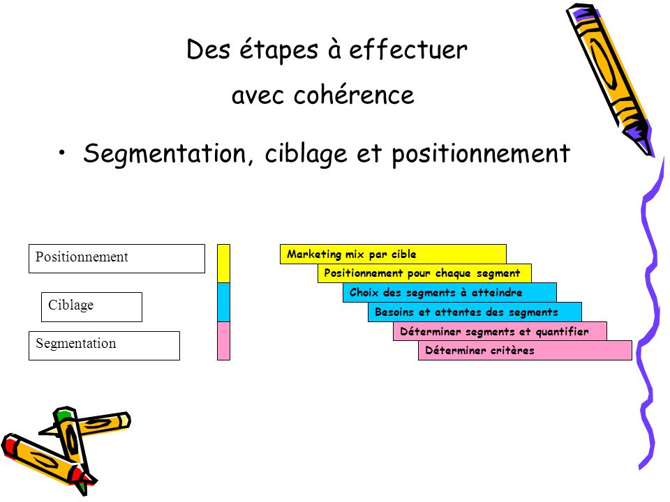 Des étapes à effectuer avec cohérence Segmentation, ciblage et positionnement Marketing mix par cible Déterminer segments et quantifier Positionnement