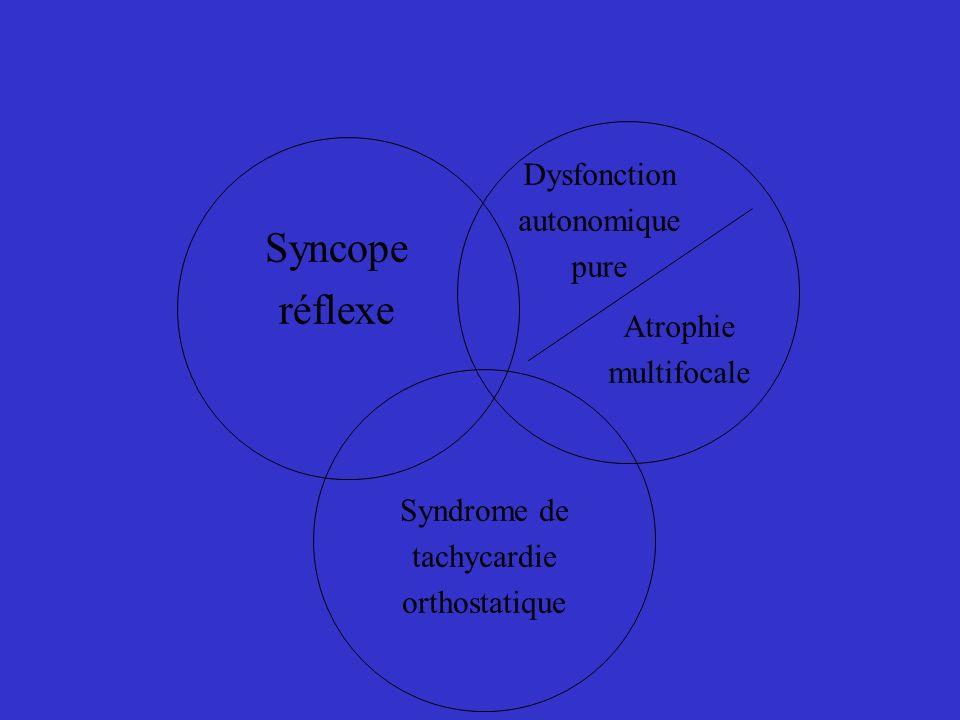 Syncope réflexe Dysfonction autonomique pure Syndrome de tachycardie orthostatique Atrophie multifocale