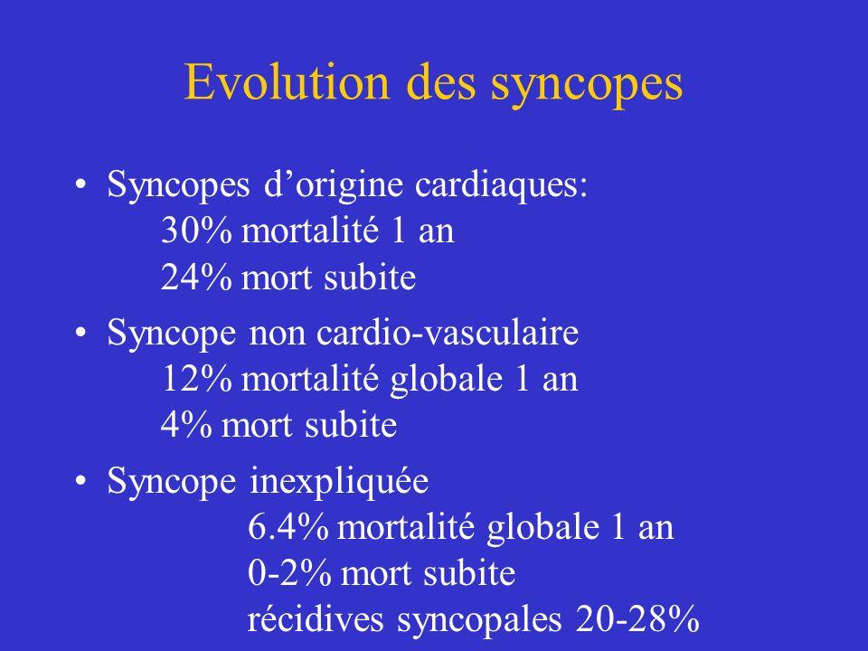 Evolution des syncopes Syncopes dorigine cardiaques: 30% mortalité 1 an 24% mort subite Syncope non cardio-vasculaire 12% mortalité globale 1 an 4% mo