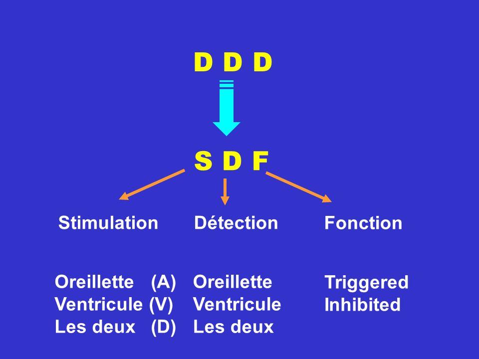 D D D Stimulation S D F Détection Fonction Triggered Inhibited Oreillette Ventricule Les deux Oreillette (A) Ventricule (V) Les deux (D)