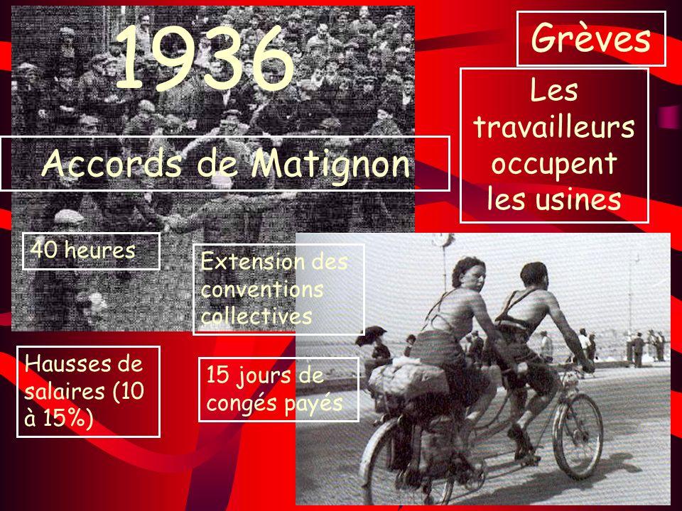 1936 Accords de Matignon 40 heures Hausses de salaires (10 à 15%) Extension des conventions collectives 15 jours de congés payés Grèves Les travailleu