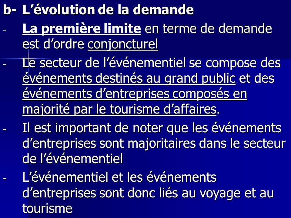 b-Lévolution de la demande - en terme de demande est dordre conjoncturel - La première limite en terme de demande est dordre conjoncturel - Le secteur