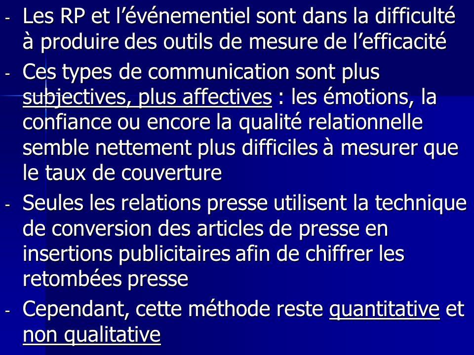 - Les RP et lévénementiel sont dans la difficulté à produire des outils de mesure de lefficacité - Ces types de communication sont plus subjectives, p